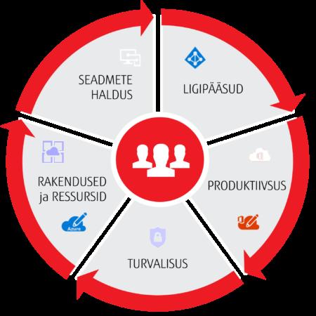 Digital-Workplace-Roadmap