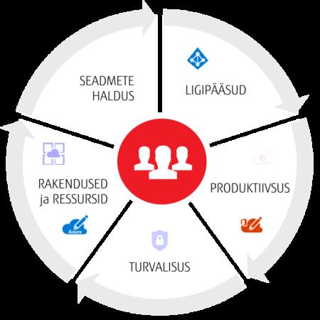 IT täishaldus teenus Fujitsu Estonia
