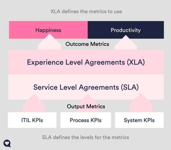 XLA-d mõõdavad seda, mis on töötajatele oluline: nende igapäevane kasutuskogemus